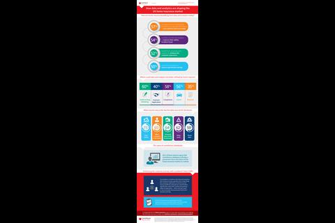 Lnrs home data analytics infographic
